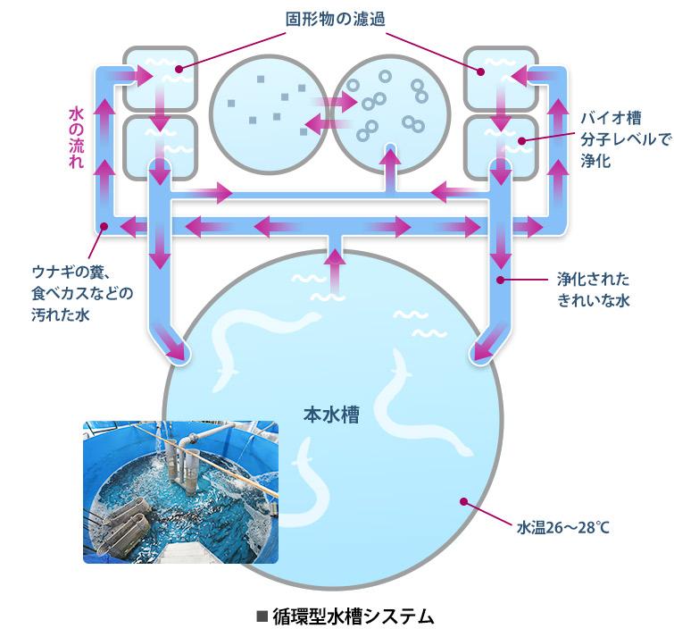水質管理技術